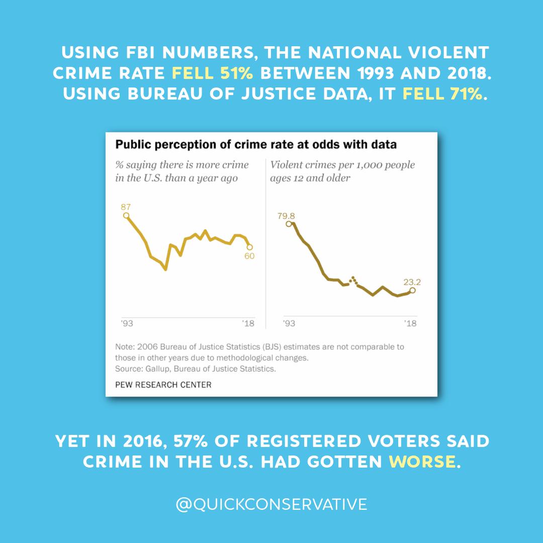 Crime Rates Public Perception