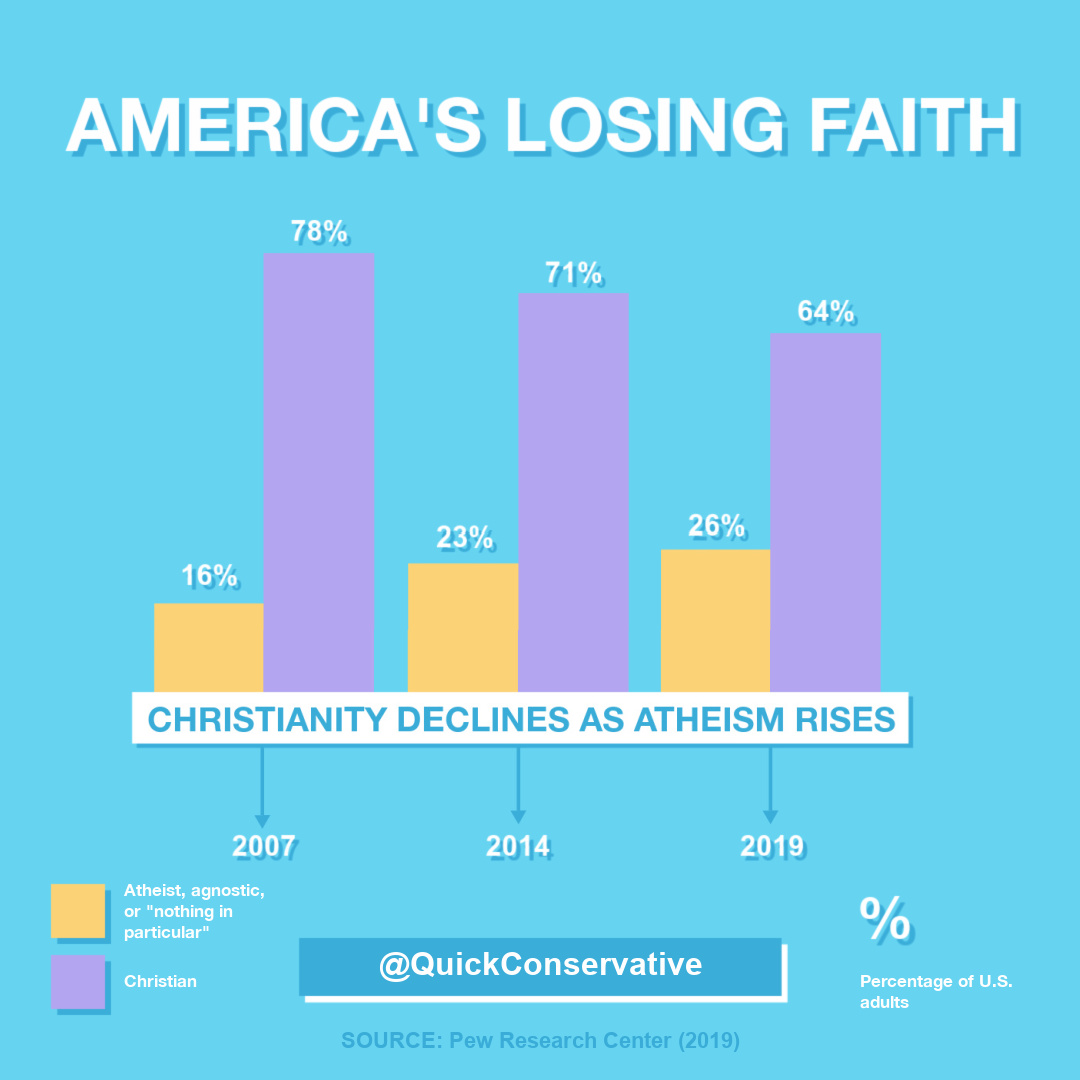 atheism increasing in america